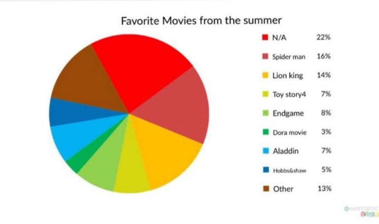 100 Opinions on Shows and Movies
